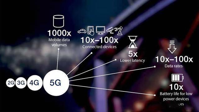 5G改变的不只是生活,而是人类社会的发展进程!